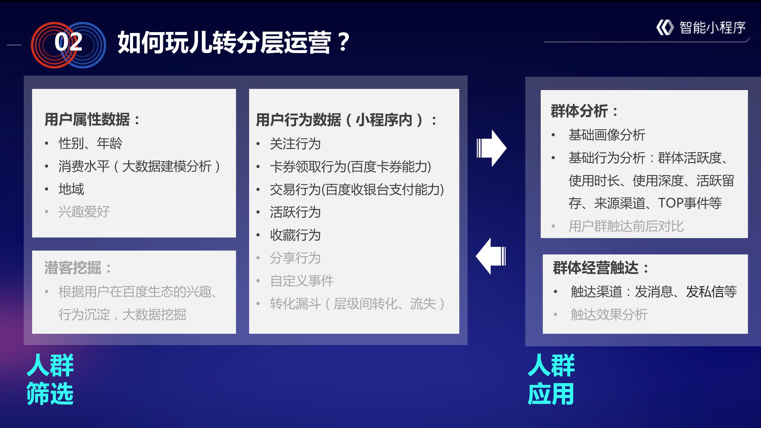 智能小程序能力:分层运营介绍及案例分享  智能小程序 第5张